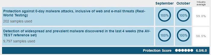 Antivirus Performance - AVG Antivirus Free