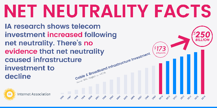 Net Neutrality Repeal Vote