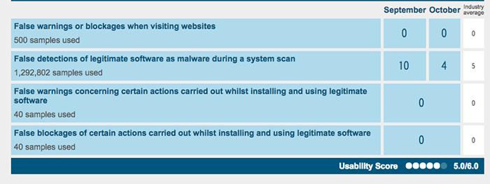 Panda Global Protection Antivirus Performance 1