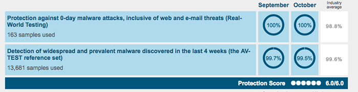 Panda Global Protection Antivirus System Performance 3
