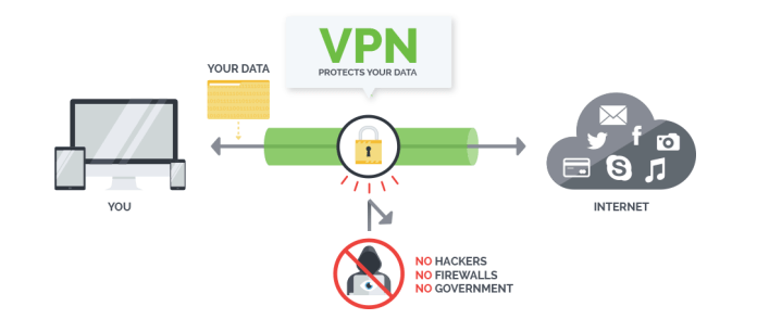 Do You Need A VPN to Unblock the Web