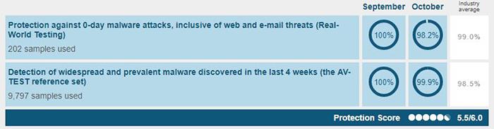 Antivirus Performance Bullguard Antivirus