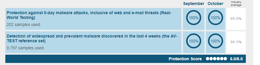Avast Free Antivirus AV TEST results