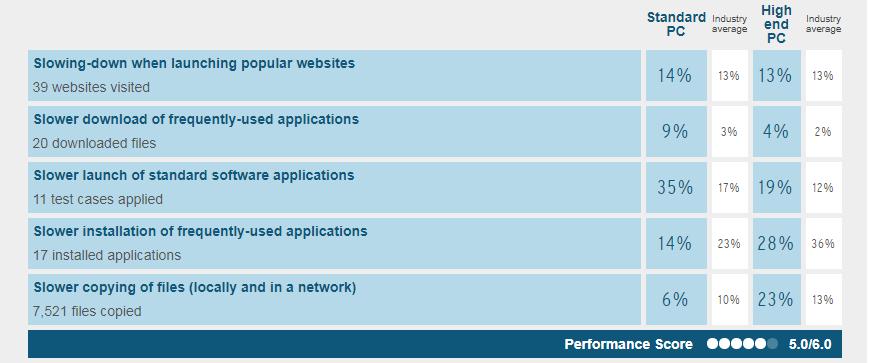 Avast Free Antivirus system performance