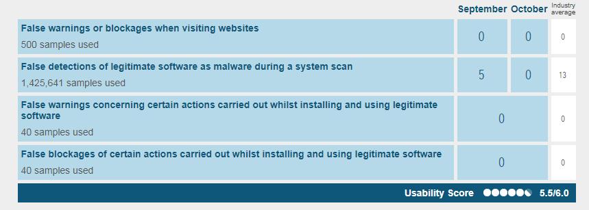 Avast Free Antivirus false warnings