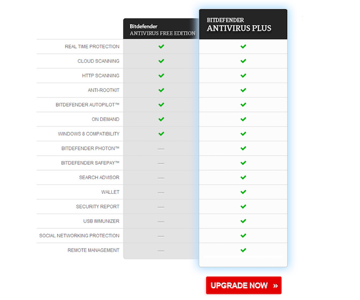 Bitdefender free vs paid version