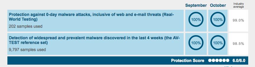 Kaspersky Free Antivirus AV TEST