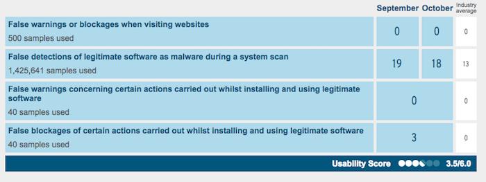 360 Total Security Antivirus AV TEST performance