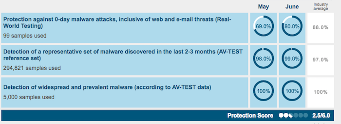 Adaware Antivirus Free AV-TEST