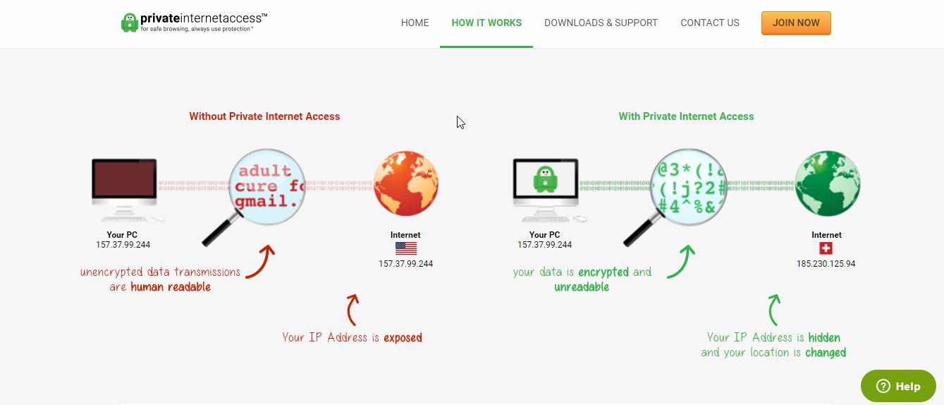 Private Internet Access VPN Encryption