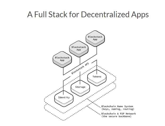 Blockstack Model