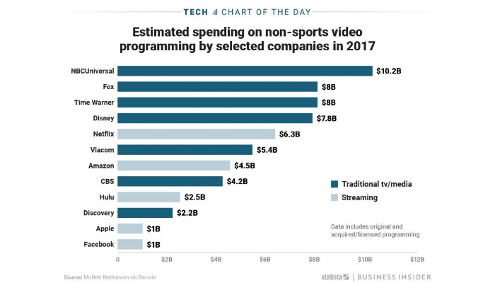 Graph of Top Spenders in non-sports video programming