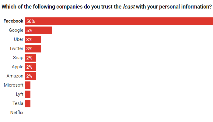 56% dont trust Facebook