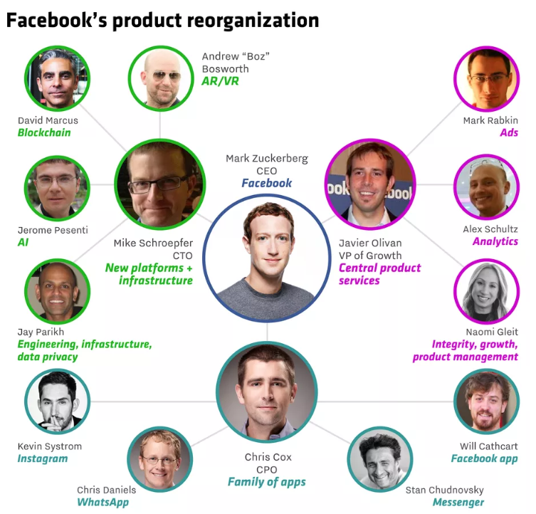 Facebook's product reorganization