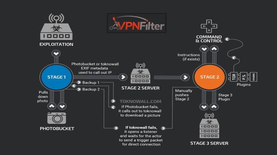 FossBytes VPNFilter Infographic