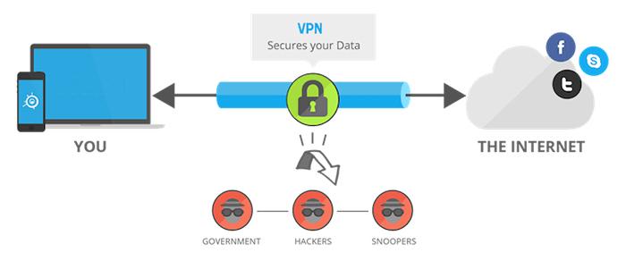 Bypass ISP Throttling & Data Cap Through VPN in 2019