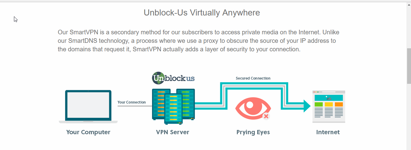 Unblockus VPN Privacy and Security