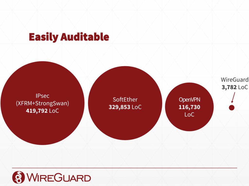 WireGuard Auditability