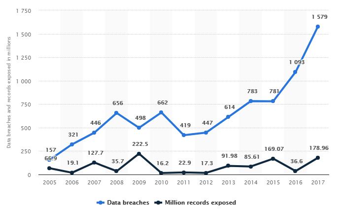 Data Breaches US 2017 Statistics