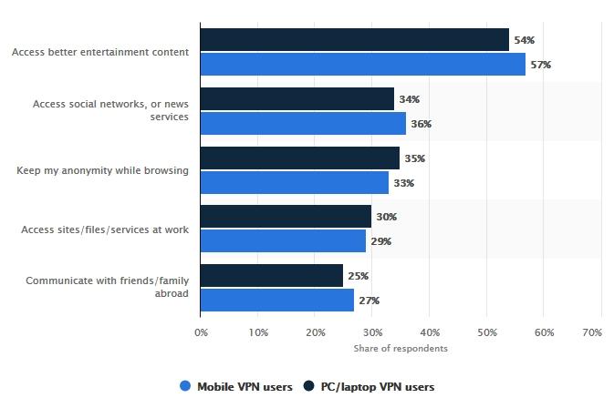 Reasons For Using VPN