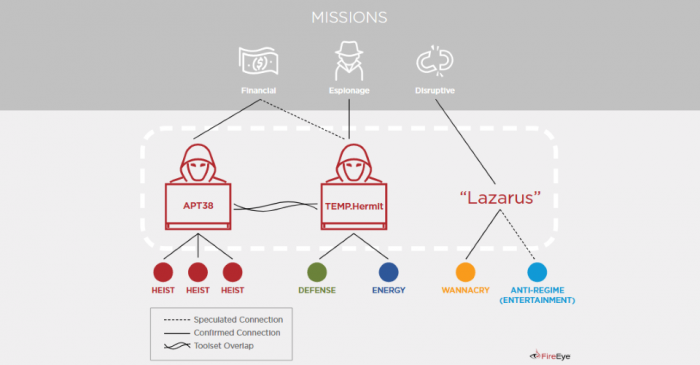 APT38 Missions