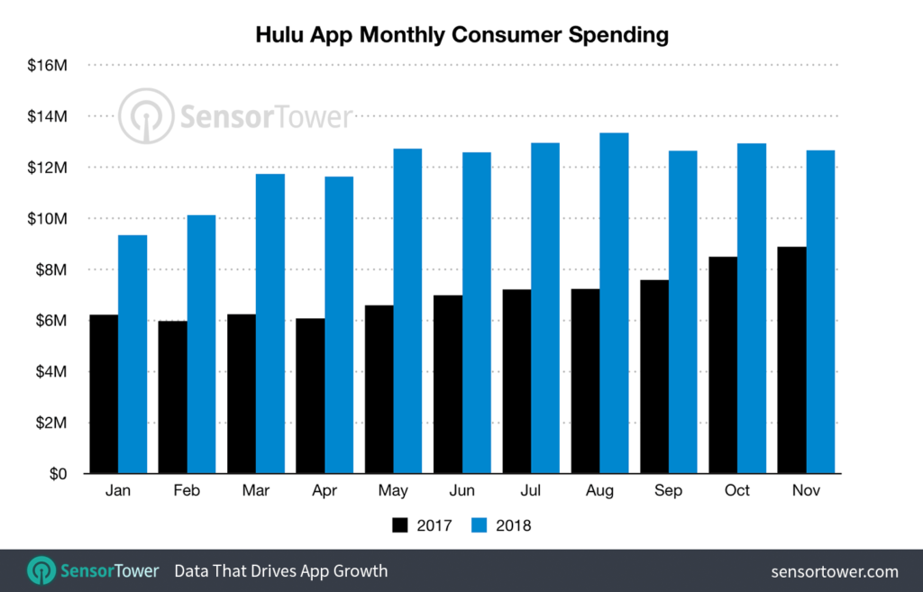 hulu-mobile-revenue-2017-2018