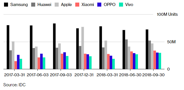 Apple's Performance in China