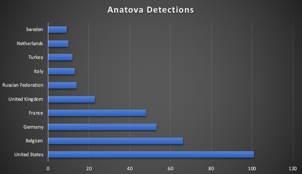 anatova victims