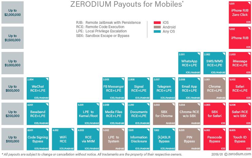 Zerodium Payout Table