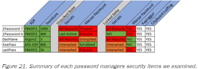 password_manager_summary
