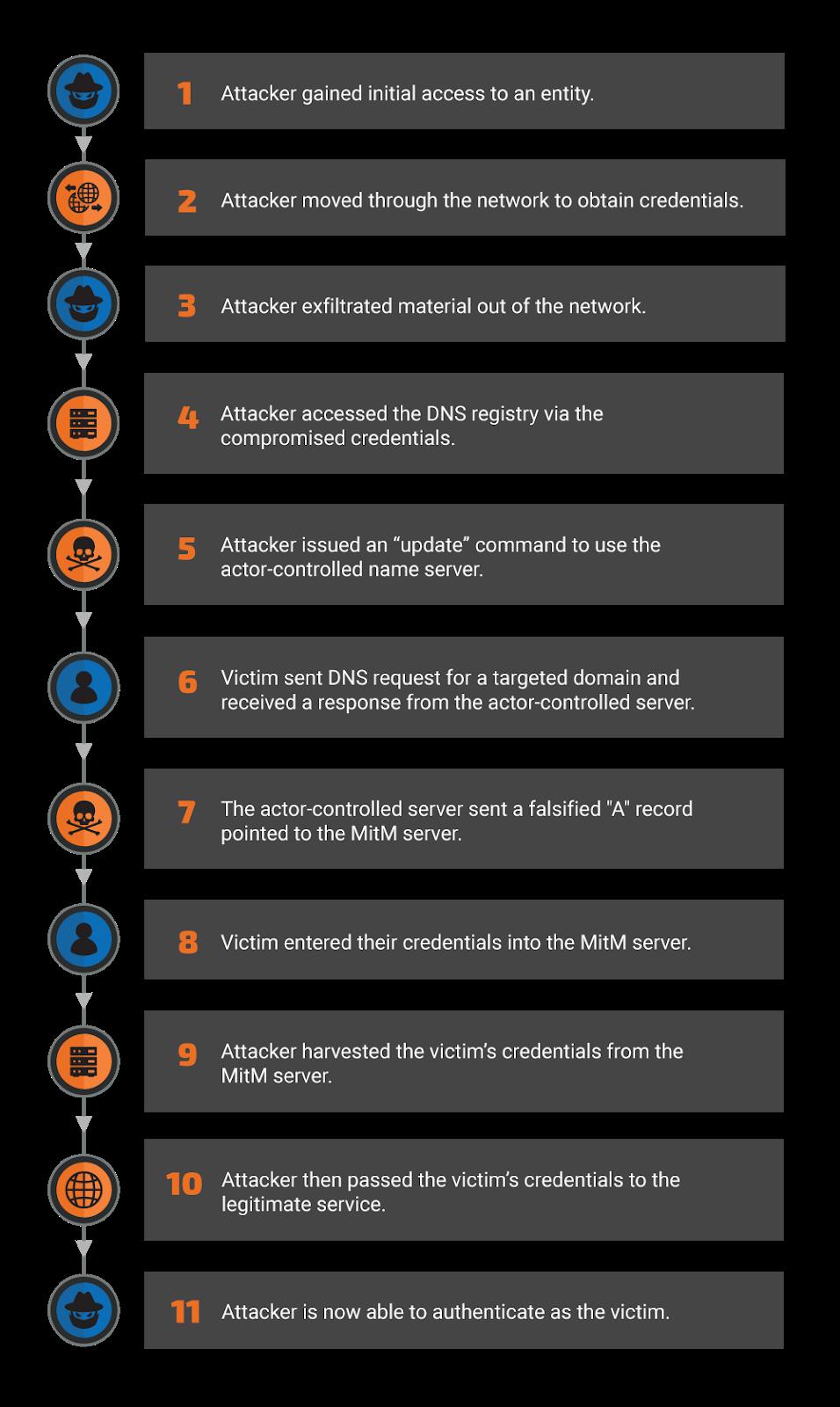 DNSpionage-methodology-v2