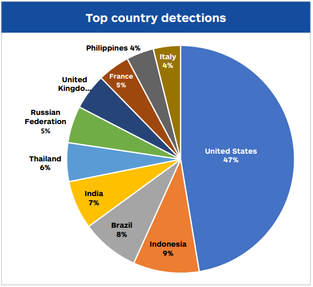 cybercrime_countries