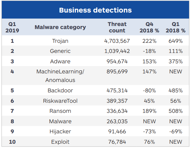 cybercrime_business_detections