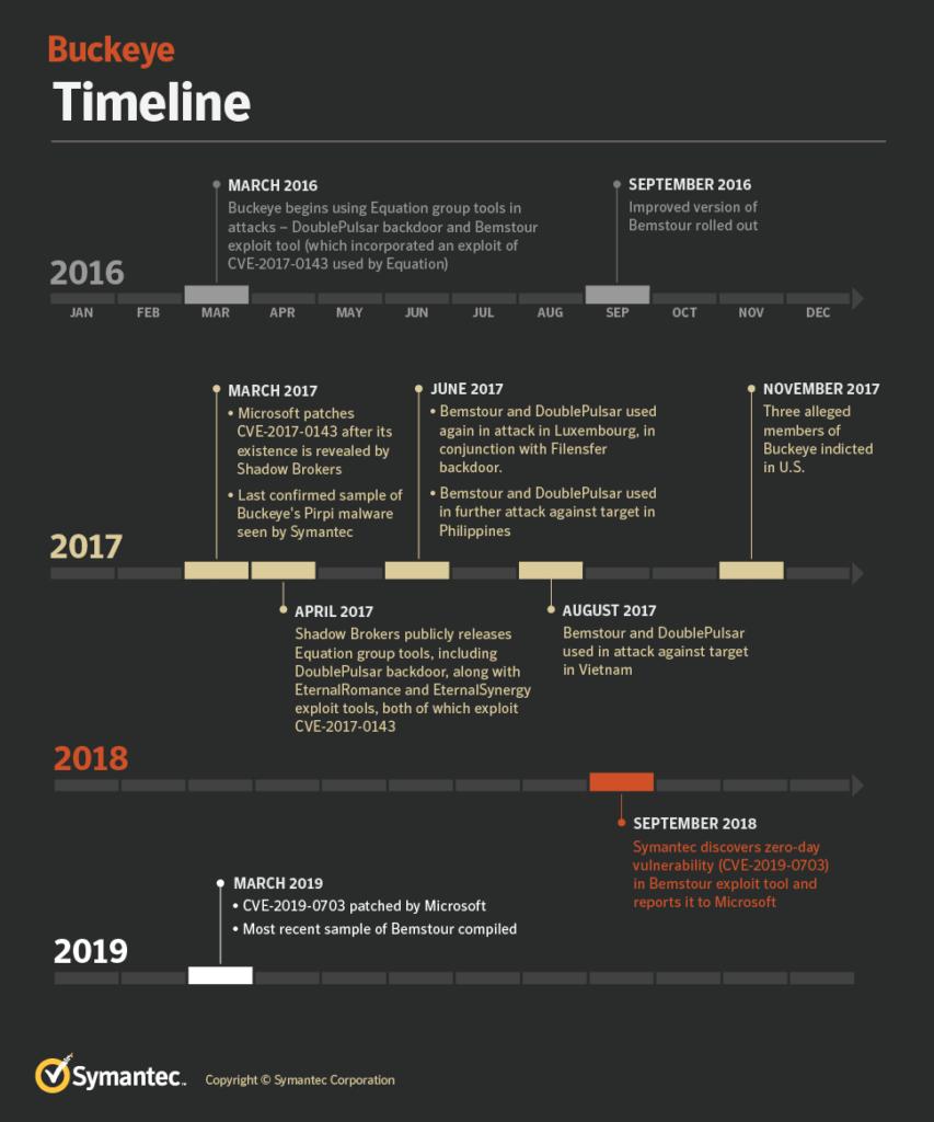 Buckeye_Timeline