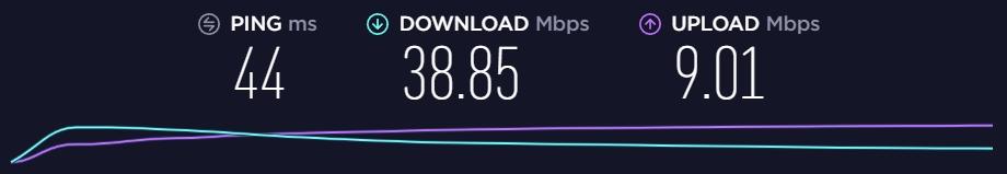 Speed of VPN Unlimited Bosnia Server