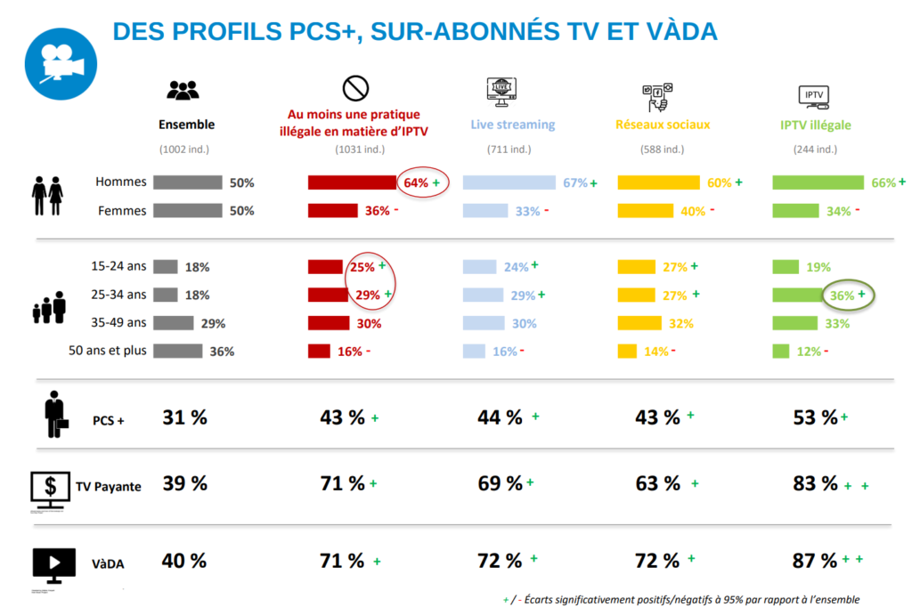 One in Four French Internet Users Indulge in Pirate IPTV