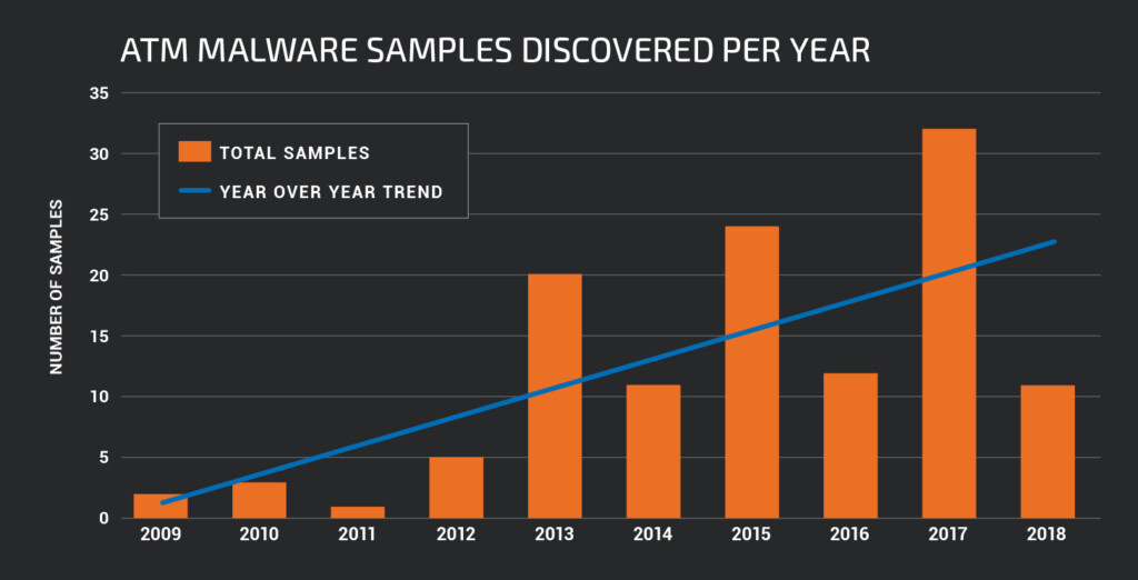 ATM malware stats
