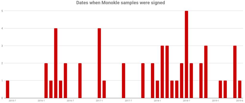 monokle_signing_dates