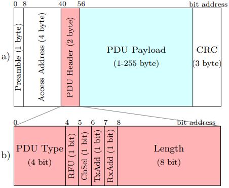 pdu_payload