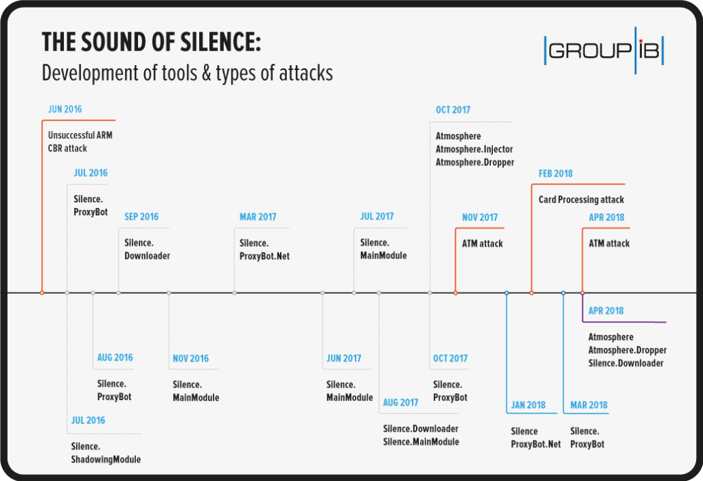 silence previous attacks diagram