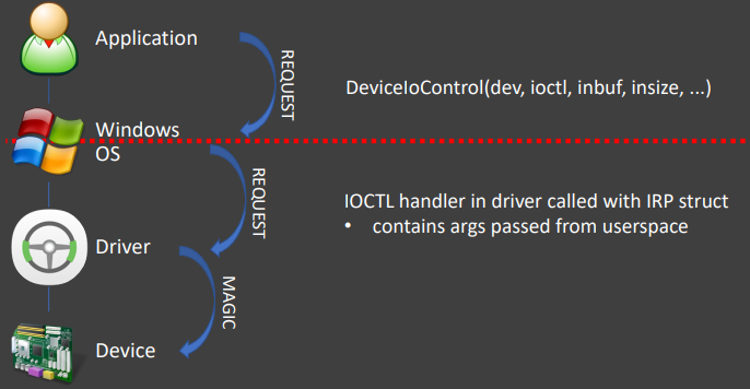driver_operation