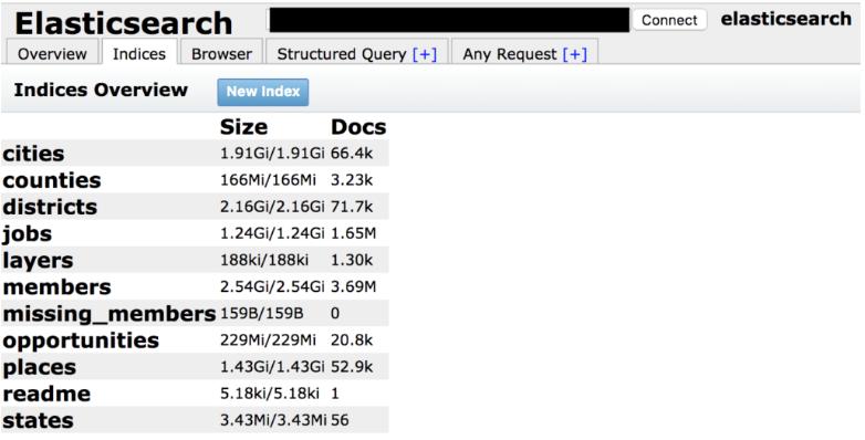 elasticsearch_database