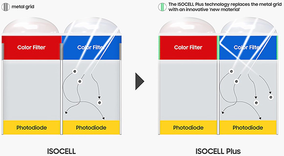 isocell plus technology