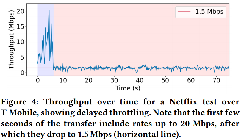 throttling rate