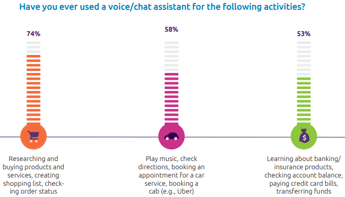 use of assistants