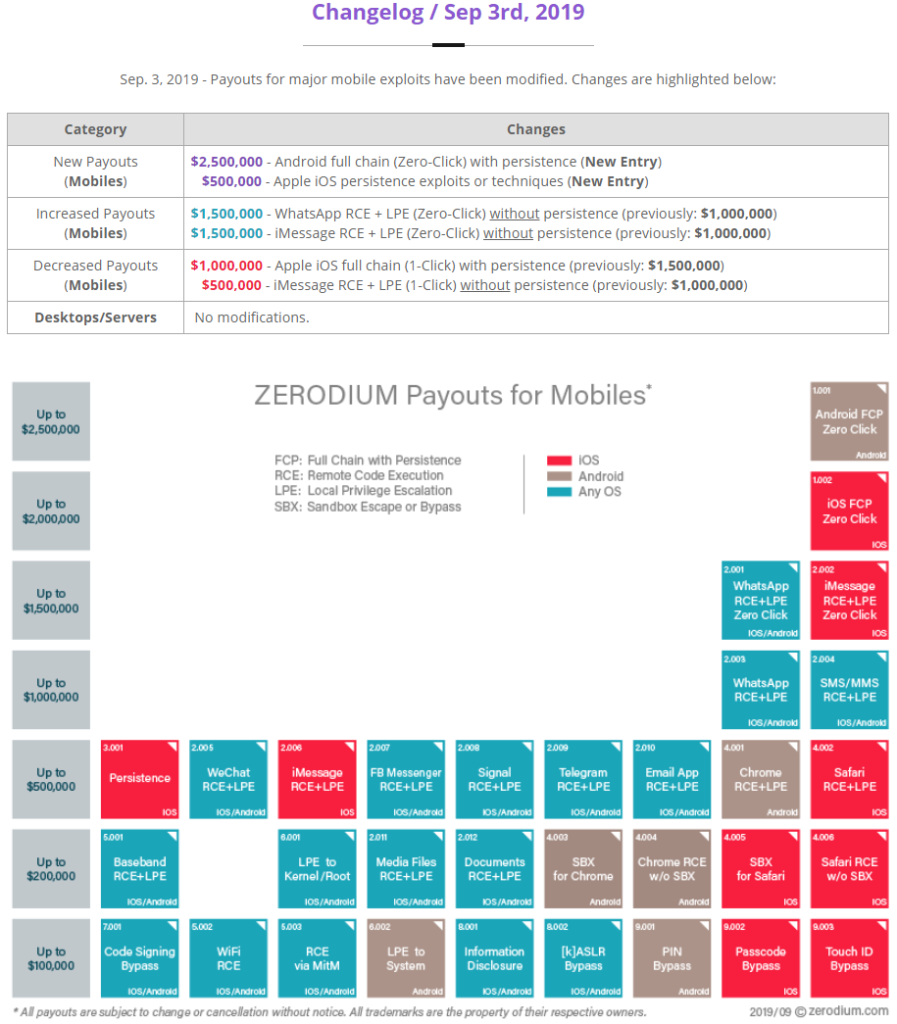 zero_day_payouts