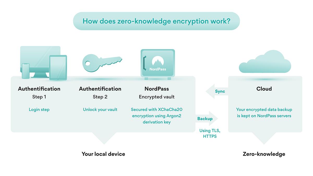 NordPass Encryption Scheme