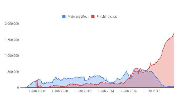 phishing diagram