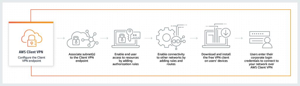 Product-Page-Diagram_Aws-Client-VPN-Connect