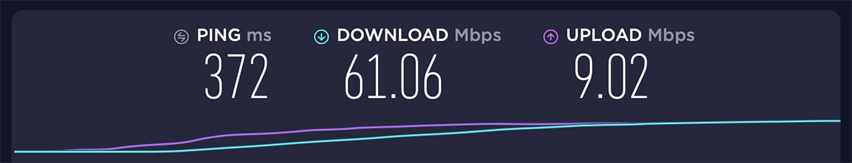 RitaVPN Testing USA Server